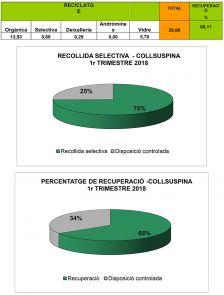 La Mancomunitat La Plana presenta l'informe del primer trimestre sobre la recollida selectiva a Collsuspina