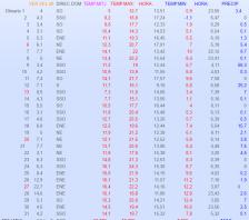 Les dades meteorològiques del mes de maig a Collsuspina. Estadístiques