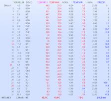 Taula de dades meteorològiques