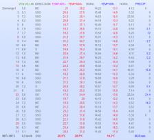 Les dades meteorològiques del mes de juliol a Collsuspina. Taula de dades meteorològiques