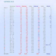 Les dades meteorològiques de gener a Collsuspina