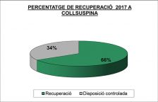 La Mancomunitat La Plana presenta els informes sobre la recollida selectiva a Collsuspina