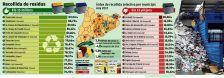 Índex de recollida selectiva per municipis
