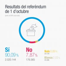 Resultat del Referèndum a Catalunya